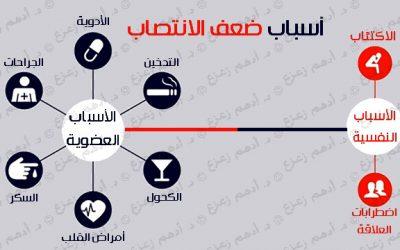 افضل طبيب لعلاج الضعف الجنسي في الأردن وأسباب الضعف الجنسي